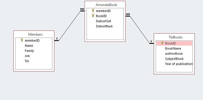 انواع ارتباط بین جداول در اکسس Access